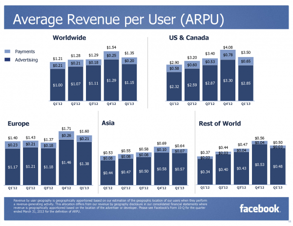 Facebook Average Revenue per User by Geography Q1/2013 (Quelle: Facebook.com)