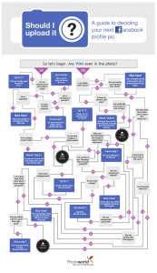 "Infografik ""Should I upload it"" von photoworld"