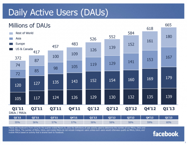 Facebook DAU Daily Active User Q1/2013 (Quelle: Facebook.com)