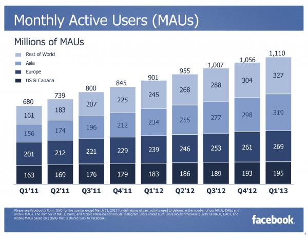 Facebook MAU Monthly Active User Q1/2013 (Quelle: Facebook.com)