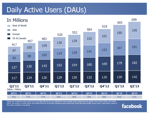 Facebook Daily Active Users (DAUs) (Quelle: Facebook)