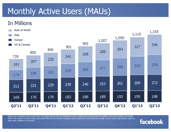 Facebook Monthly Active Users (MAUs) (Quelle: Facebook)