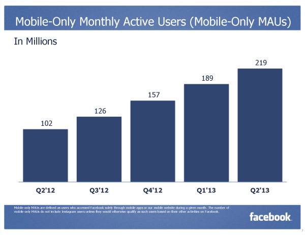 Mobile Only Monthly Active Users (Mobile Only MAUs) (Quelle: Facebook)