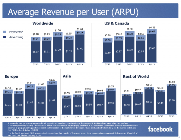 Average Revenue per User (ARPU) by Geography (Quelle Facebook)