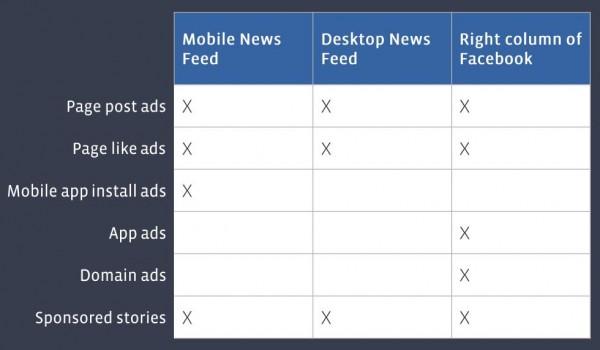 Platzierungsmöglichkeiten von Facebook Ads und Sponsored Stories