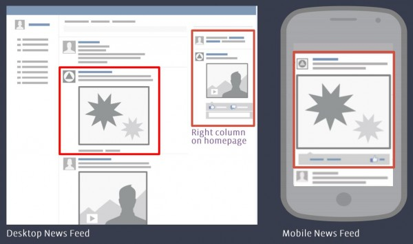 Platzierungsmöglichkeiten Facebook Premium Ads