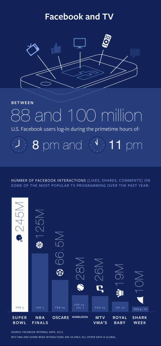 Facebook API Infografik (Quelle: Facebook)