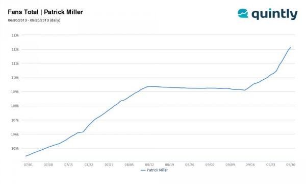 Fanpage Patrick Miller - Wachstum der Fans im Zeitraum 30.06. bis 30.09.2013 (Quelle: quintly.com)