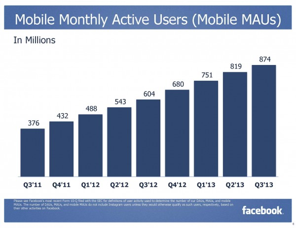 Facebook Monthly Active Mobile Users (Mobile MAUs) Q3/2013 (Quelle: Facebook)