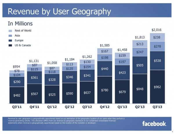 Facebook Revenue by User Geography Q3/2013 (Quelle: Facebook)
