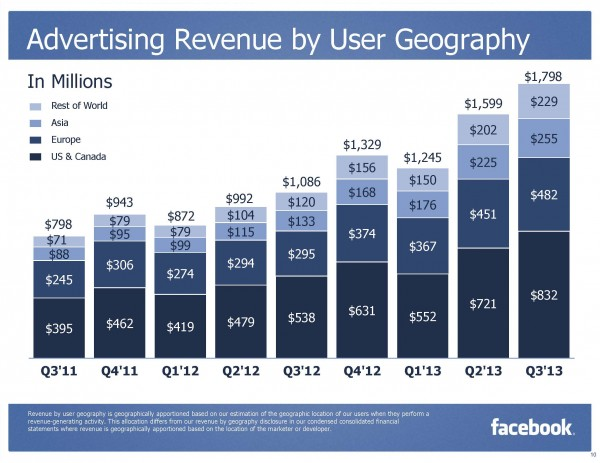 Facebook Advertising Revenue by User Geography Q3/2013 (Quelle: Facebook)