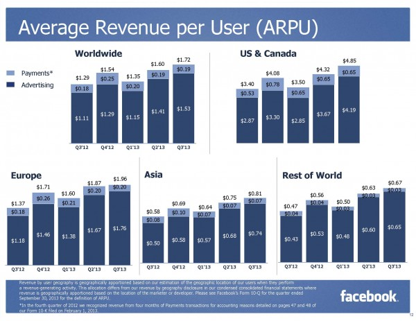 Facebook Average Advertising Revenue by User Geography Q3/2013 (Quelle: Facebook)