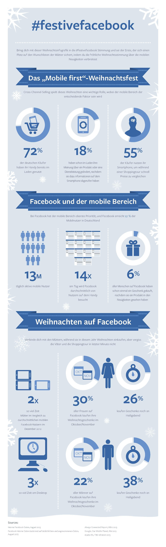 """Infografik """"Mobile first""""-Weihnachtsfest (Quelle: Facebook)"""