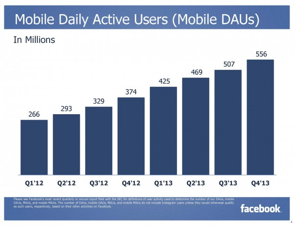Mobile Daily Active Users - Mobile DAUs (Quelle: Facebook)