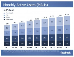 Monthly Active Users MAUs (Quelle: Facebook)