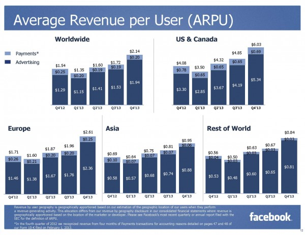 Average Revenue per User ARPU (Quelle: Facebook)