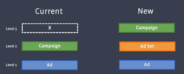 Kampagnenstruktur Facebook Werbeanzeigen (Quelle: Facebook)