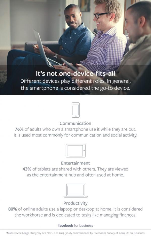 Infografik zur GfK Studie (Quelle: Facebook)