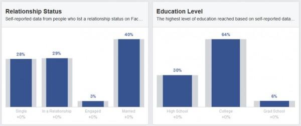 Beziehungsstatus und Ausbildung der Schweizer Facebook Nutzer (Quelle: Facebook Audience Insights)