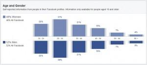 Alter und Geschlecht der Schweizer Facebook Nutzer (Quelle: Facebook Audience Insights)