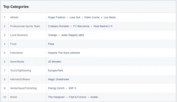 Beliebteste Seiten der Schweizer Facebook Nutzer (Quelle: Facebook Audience Insights)
