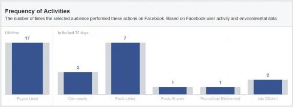 Häufigkeit von Aktivitäten (Quelle: Facebook Audience Insights)