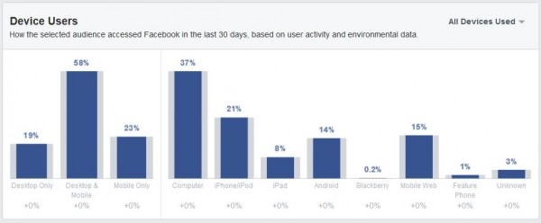 Nutzung der Geräte (Quelle: Facebook Audience Insights)