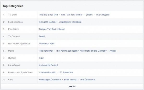 Beliebteste Seiten der Facebook Nutzer aus Österreich )Quelle: Facebook Audience Insights)