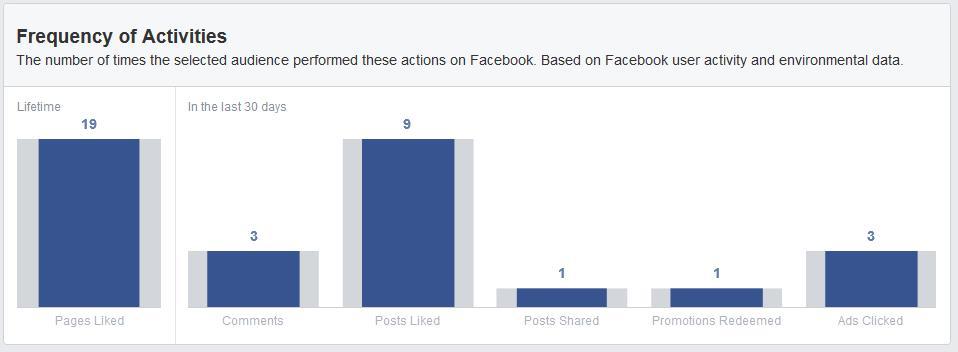 Häufigkeit der Aktivitäten der Facebook Nutzer aus Österreich (Quelle: Facebook Audience Insights)
