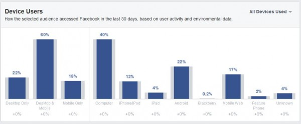 Nutzung der Geräte der Facebook Nutzer aus Österreich  (Quelle: Facebook Audience Insights)