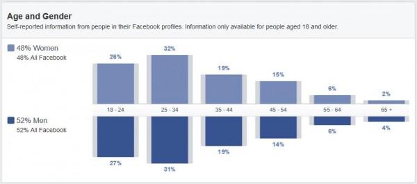 Alter und Geschlecht der Deutschen Facebook Nutzer (Quelle: Facebook Audience Insights)