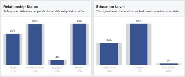 Beziehungsstatus und Ausbildung der Deutschen Facebook Nutzer (Quelle: Facebook Audience Insights)