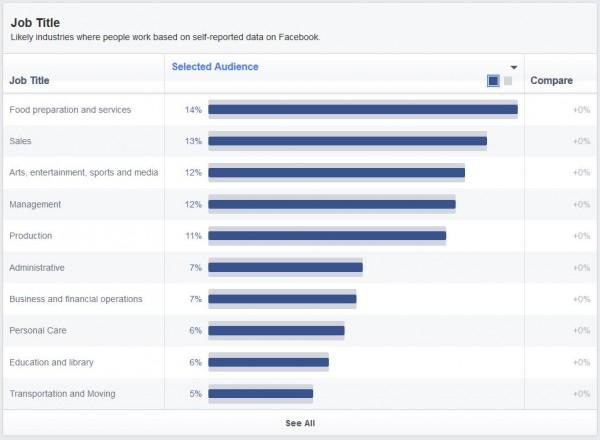 Jobtitel der Deutschen Facebook Nutzer (Quelle: Facebook Audience Insights)