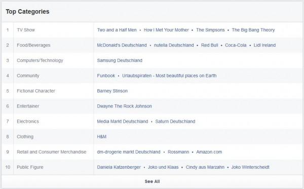 Beliebteste Seiten der Deutschen Facebook Nutzer (Quelle: Facebook Audience Insights)