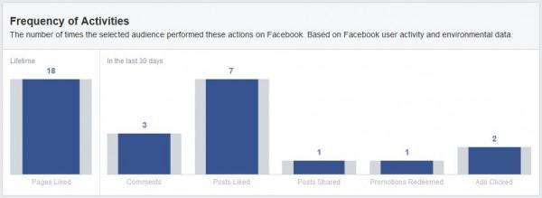 Häufigkeit der Facebook Aktivitäten von Facebook Nutzer aus Deutschland (Quelle: Facebook Audience Insights)