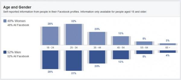 Demographie der Facebook Nutzer aus Österreich (Quelle: Facebook Audience Insights)