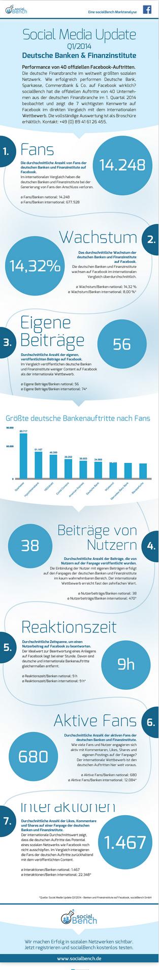 """infografik """"Deutsche Banken und Finanzinstitute"""" (Quelle: socialBench)"""