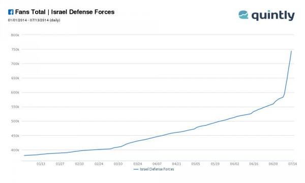 "Fanzuwachs ""Israel Defense Forces"" (Quelle: quintly.com)"