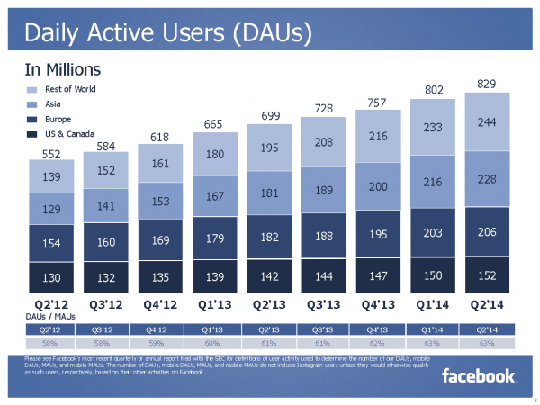 Daily Active Users DAU (Quelle: Facebook)