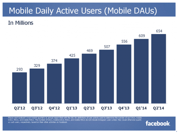 Mobile Daily Active Users (Mobile Dau) (Quelle: Facebook)