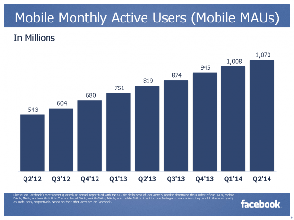 Mobile Monthly Active User (Mobile MAU)  (Quelle: Facebook)