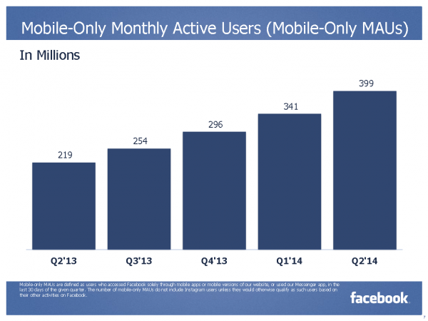 Mobile-Only Monthly Active Users (Mobile-Only MAU) (Quelle: Facebook)