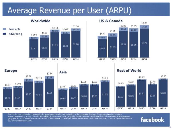 Average Revenue per User ARPU (Quelle: Facebook)