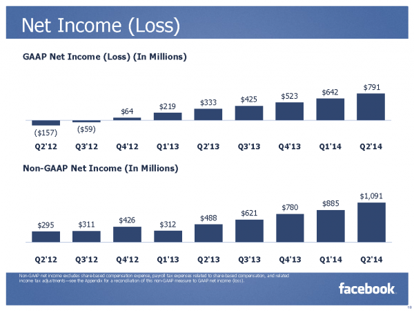 Net Income (Loss) (Quelle: Facebook)