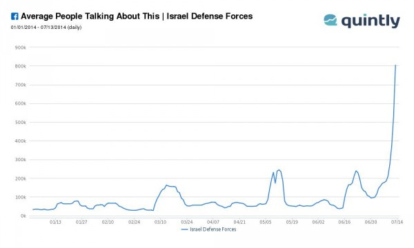"""People Talking Average """"Israel Defense Forces"""" (Quelle: quintly.com)"""