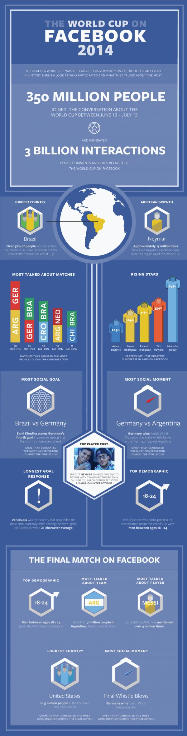 Infografik FIFA WM 2014 (Quelle: Facebook)