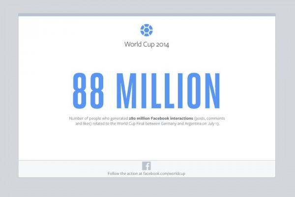 88 Millionen Menschen (Quelle: Facebook)