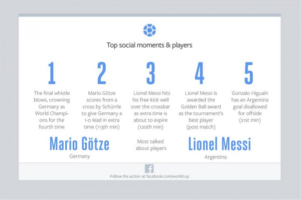 Top Social Moments & Players (Quelle: Facebook)