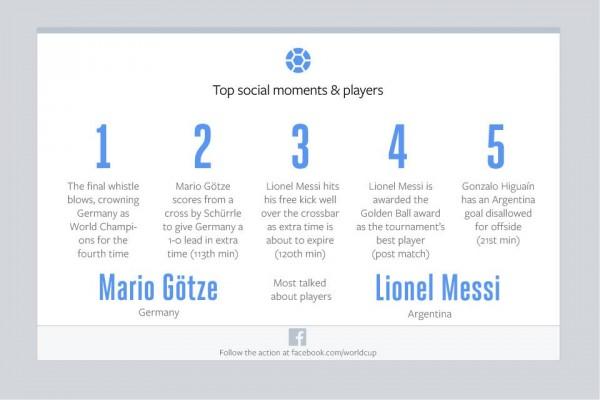 Top Social Moments & Players (Quelle: Facebook)
