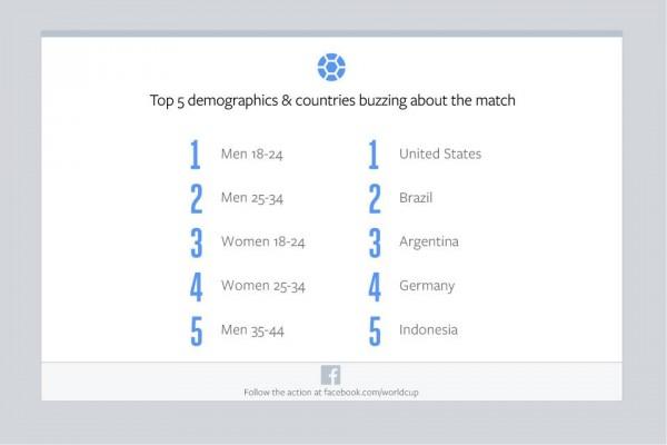 Top 5 Demographie & Länder (Quelle: Facebook)